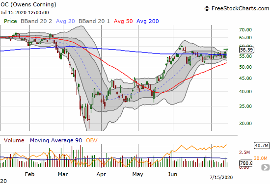 Owens Corning (OC) confirmed a 200DMA breakout with a 2.8% gain.