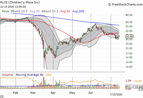 Children's Place (PLCE) is trying to stabilize after confirming a bearish 50DMA breakdown.