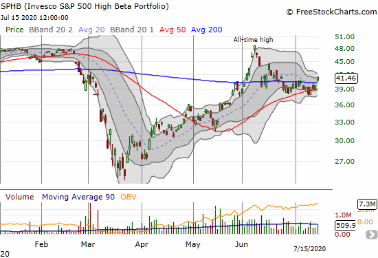 Invesco S&P 500 High Beta Portfolio (SPHB) gained 4.5% on a 200DMA breakout and confirmed 50DMA support.