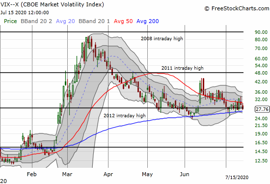 The Volatility index (VIX) lost 6.0% and closed at recent support.