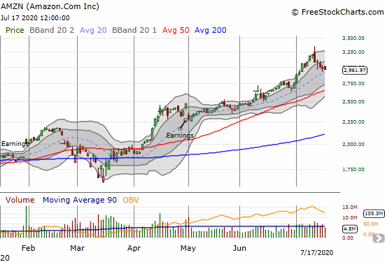 Amazon.com (AMZN) sold off sharply from its all-time high with a bearish engulfing. AMZN is now trying to hold 20DMA support.