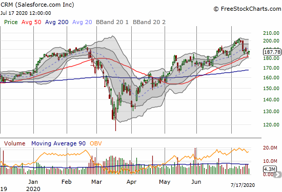 Salesforce.com (CRM) held on to 50DMA support after selling down to that level two days in a row.