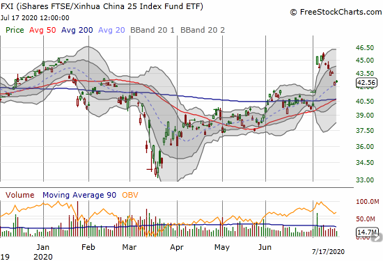 The iShares FTSE Xinhua China (FXI) is holding onto 20DMA support after reversing much of its massive gap up on July 6th.