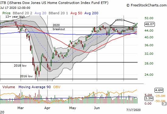 The iShares U.S. Home Construction Index Fund ETF (ITB) is working on a slow-motion breakout and closed the week near a 5-month high.