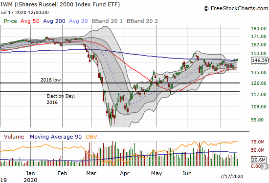 The iShares Russell 2000 Index Fund (IWM) is clinging to a 200DMA breakout.