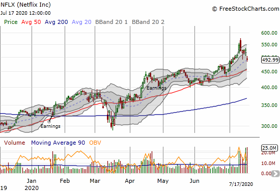 Netflix (NFLX) fell 6.5% post-earnings but held 20DMA support.