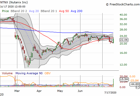 Nutanix (NTNX) has yet to recover from a post-earnings 29% gap down in February. May earnings confirmed 200DMA resistance. Now the stock is working on a 50DMA breakdown.