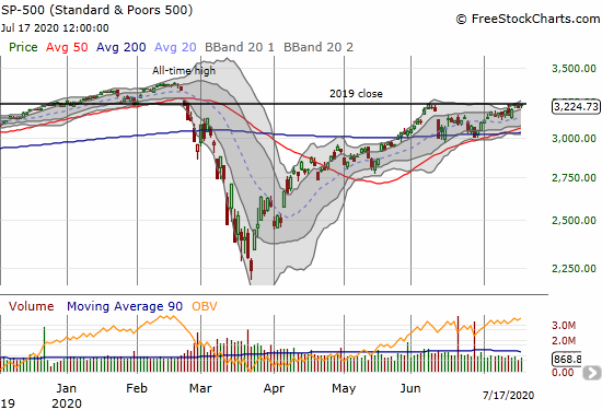 The S&P 500 (SPY) gained 0.3% and stopped just short of the June 8th closing price.
