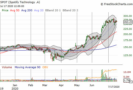 Spotify Technology (SPOT) is holding 20DMA support as another Bollinger Band squeeze may be forming.