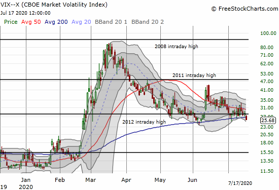 The volatility index (VIX) lost 8.3% and finished reversing its gain from the one-day June 11th upheaval.