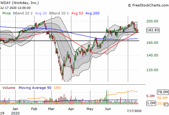 Workday (WDAY) gained 0.6% as it tries to hold 50DMA support.