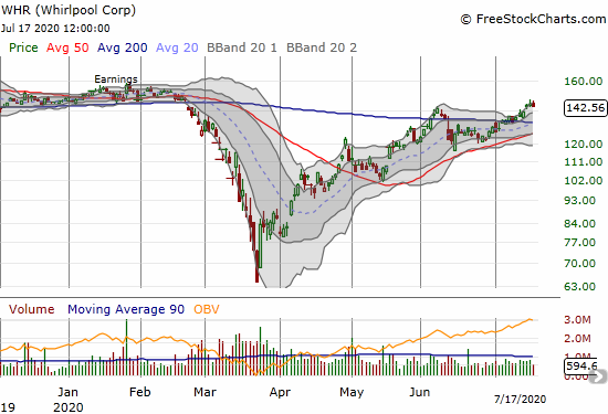 Whirlpool (WHR) lost 1.2% but held onto its breakout to a near 5-month high.