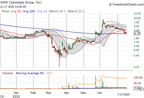 XpresSpa Group (XSPA) lost 3.8% as it struggles to hold 200DMA support.
