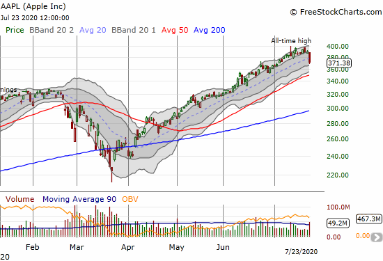 Apple (AAPL) lost 4.6% and closed below its uptrending 20DMA for the first time in almost 4 months.