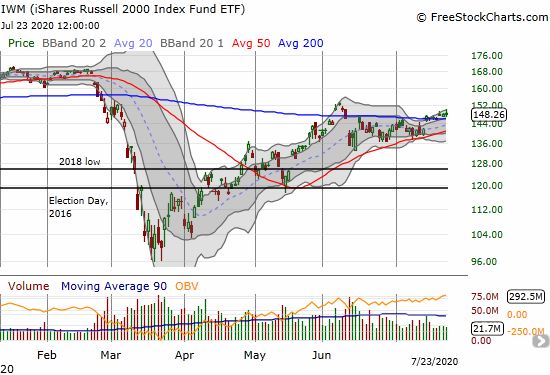 The iShares Russell 2000 Index Fund ETF (IWM) is holding onto 200DMA support by a thread.