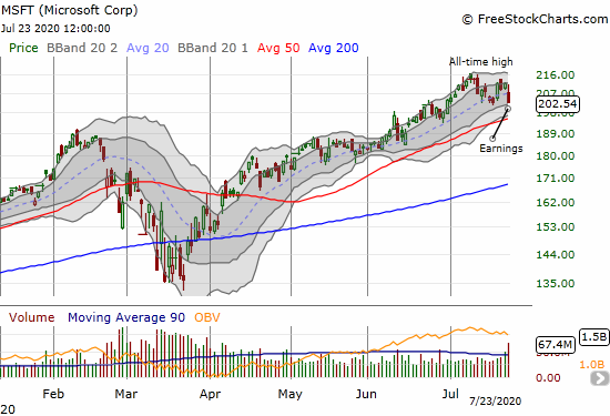 Microsoft (MSFT) lost 4.4% post-earnings and closed below its uptrending 20DMA