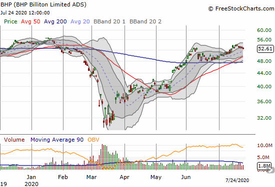 BHP Group (BHP) slowly pulled back and finished a reversal of its last breakout.