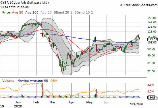 CyberArk Software (CYBR) lost 2.9% on a partial reversal of a surge that began the week.