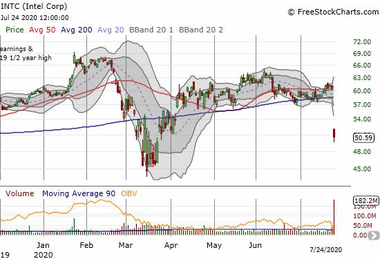 Intel Corp (INTC) lost 16.2% post-earnings