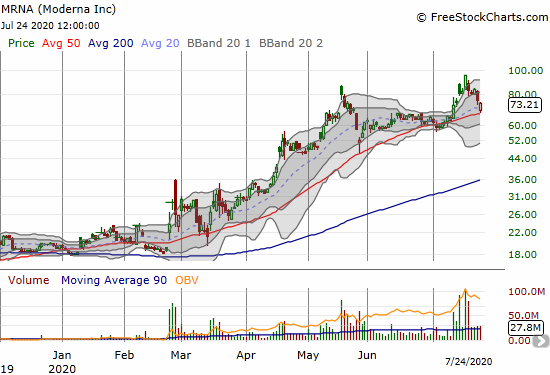 Moderna (MRNA) lost 2.8% after a picture-perfect rebound off 50DMA support.