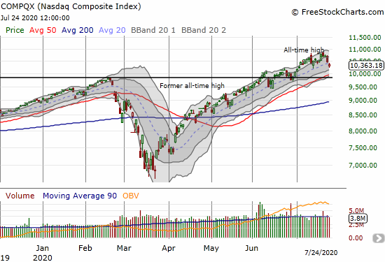 The NASDAQ (COMPQX) lost 0.9% and closed below its uptrending 20DMA support.