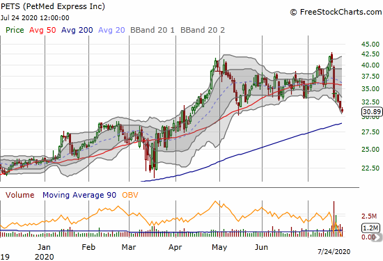 PetMed Express (PETS) continued to sell-off all week after disappointing investors on earnings.