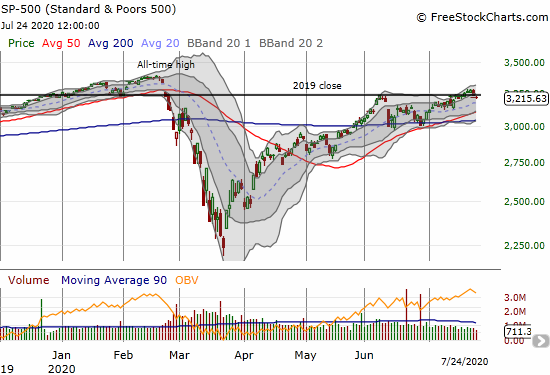 The S&P 500 (SPY) lost 0.6% and lost its recent breakout.