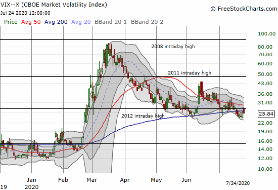 The volatility index (VIX) closed with a 0.9% loss after initially gapping up to a 1-week high.