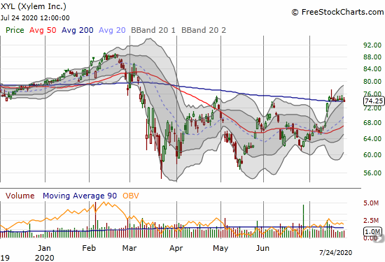 Xylem (XYL) has clung to 200DMA support for 7 straight days.