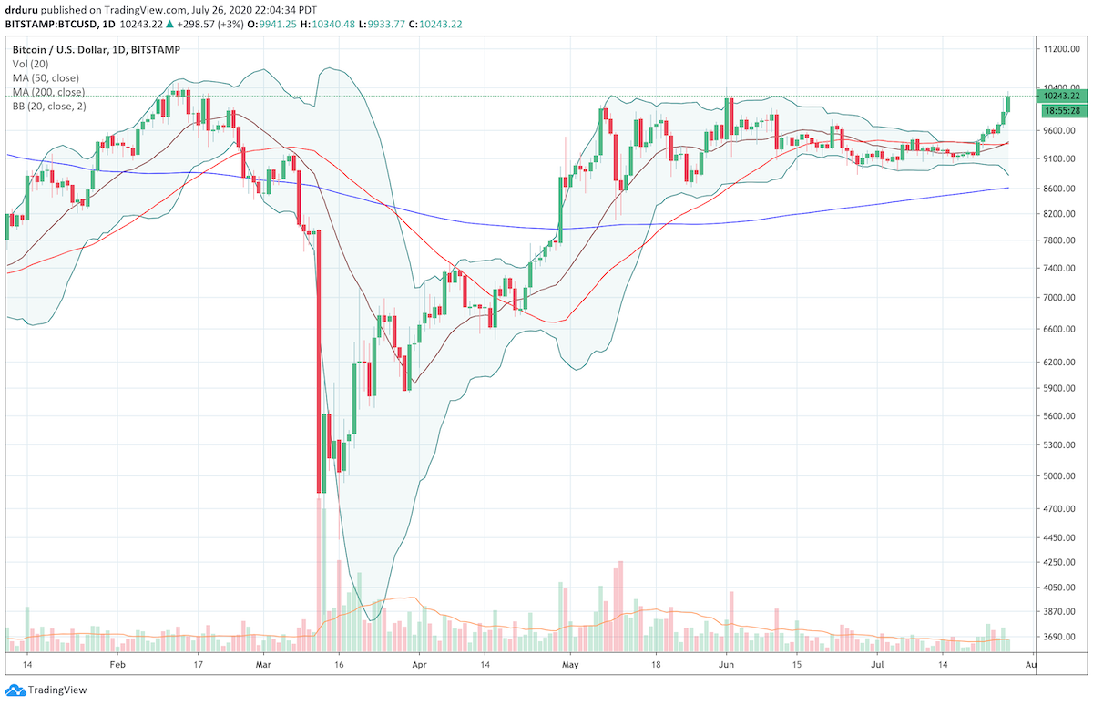 Bitcoin (BTC/USD) is surging through a long overdue breakout of the $10,000 level.