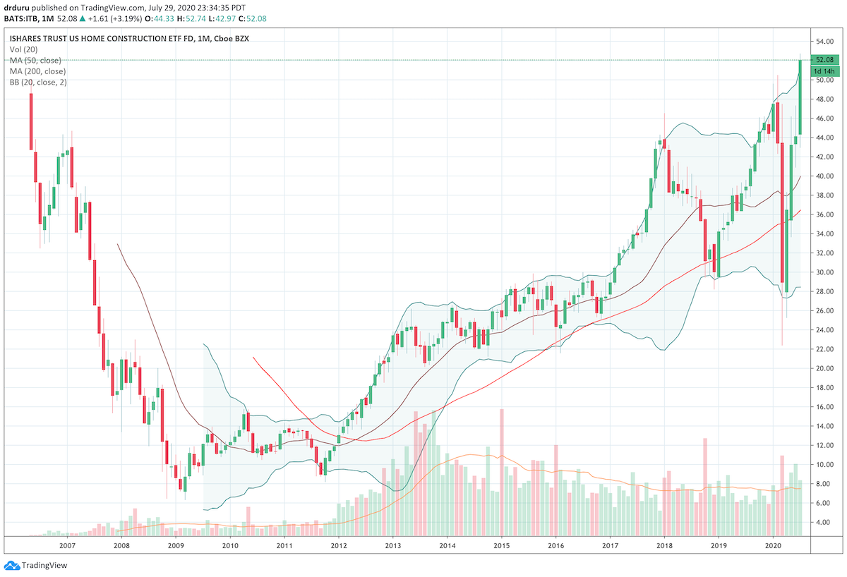 The monthly chart of the iShares Dow Jones US Home Construction Index (ITB) shows the dramatic rebound from a 4-year low to an all-time high.