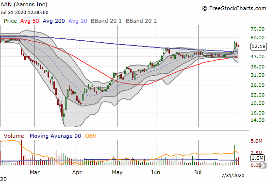 Aarons (AAN) cooled down a bit after a large post-earnings 200DMA breakout.