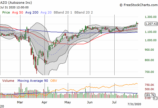 Autozone (AZO) held onto its most recent breakout.