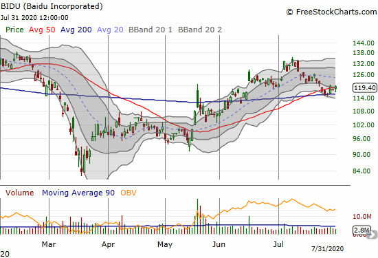 Baidu Incorporated (BIDU) gained 1.2% as it pivots near its 50DMA and holds 200DMA support.