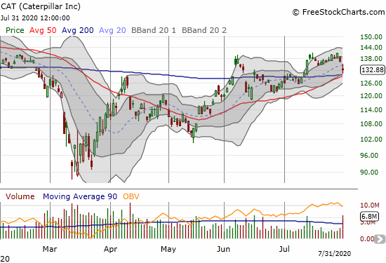 Caterpillar (CAT) lost 2.8% post-earnings but held onto 200DMA support.