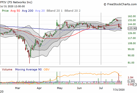 Post-earnings selling took F5 Networks (FFIV) right back to 200DMA support.