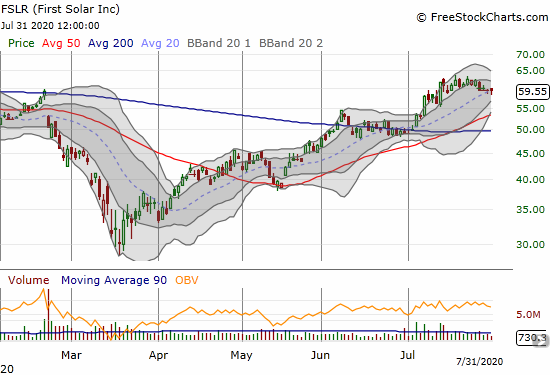 First Solar (FSLR) lost 0.3% as it clings to 20DMA support.