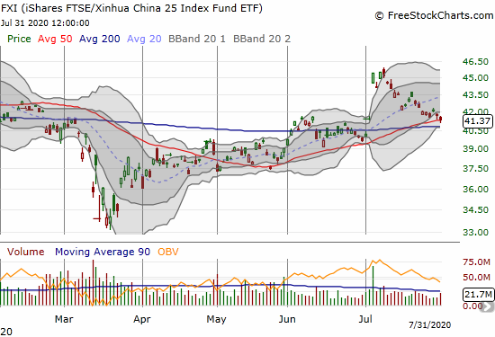 The iShares FTSE Xinhua China (FXI) lost 1.0% and tested 50DMA support.