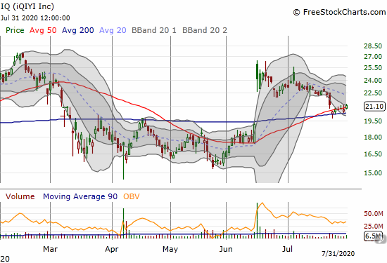 iQIYI (IQ) is pivoting around 50DMA support as it struggled to rediscover prior and brief momentum.