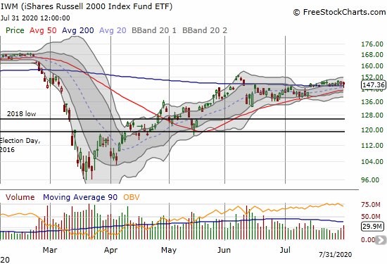 The iShares Russell 2000 Index Fund ETF (IWM) lost 0.9% but rebounded from a brief break of 200DMA support.