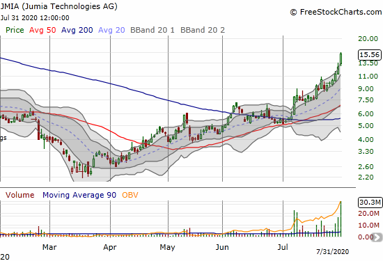Jumia Technologies (JMIA) gained another 22.8% as it continues to surge in chunks since confirming 200DMA support.