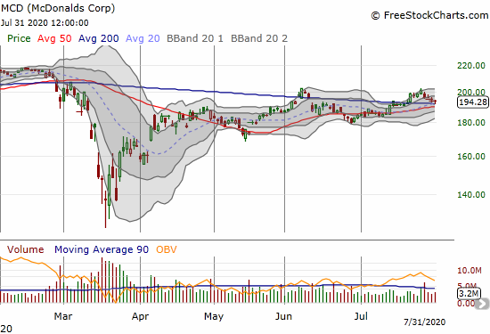 McDonald's (MCD) is holding onto a 200DMA breakout despite a small post-earnings loss.