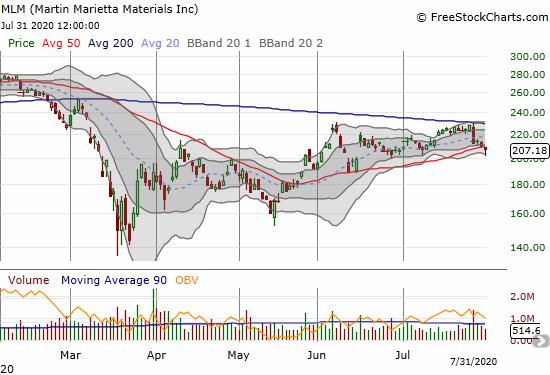 Martin Marietta Materials (MLM) confirmed resistance at its 200DMA.