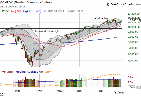 NASDAQ (COMPQX) gained 1.5% and closed just short of its all-time high.