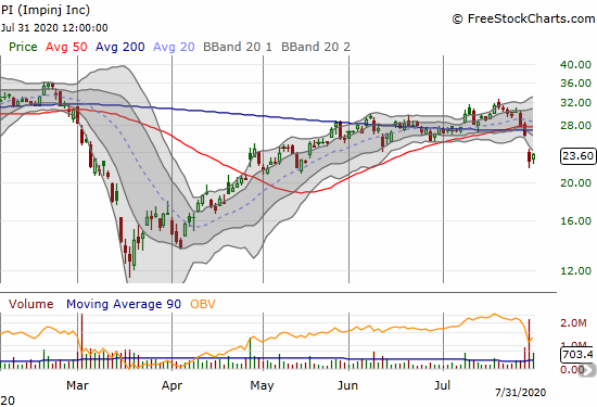 Impinj (PI) went from a 200DMA breakout to a post-earnings breakdown. A 3.6% gain gives hope for a quick end to the selling.