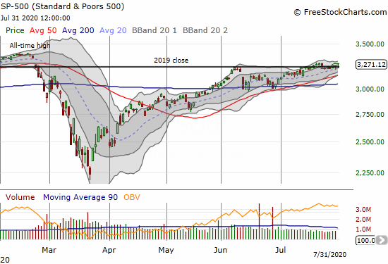 The S&P 500 (SPY) bounced off its 20DMA for the second day in a row for a 0.8% gain.