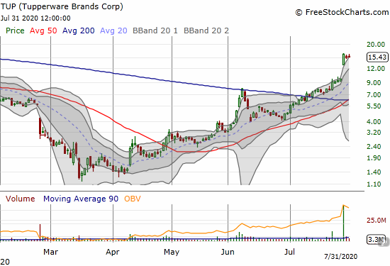 Tupperware Brands Corp (TUP) is holding on to a monster post-earnings gain.