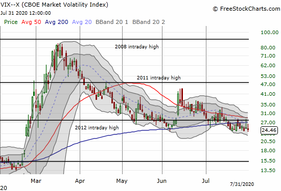 The volatility index (VIX) faded two days in a row and continues to struggle to hold support at its post-crash lows.
