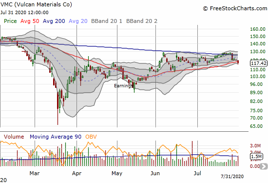 Vulcan Materials (VMC) lost 1.9% and is struggling to hold 50DMA support after a false 200DMA breakout.