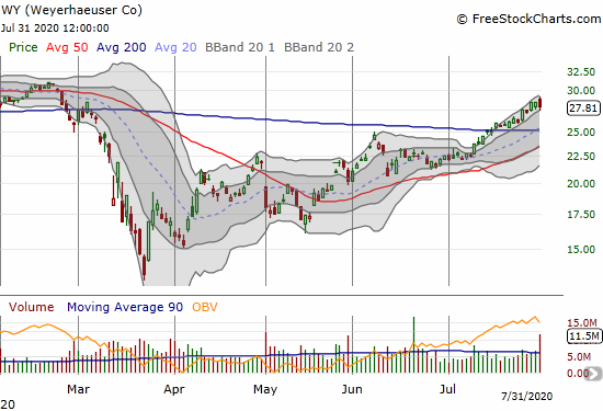 Weyerhaeuser (WY) lost 2.1%, its biggest one-day loss since the current 200DMA breakout.